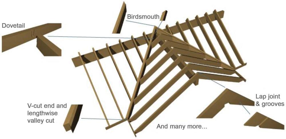 Archiframe Holzrahmengelenktypen