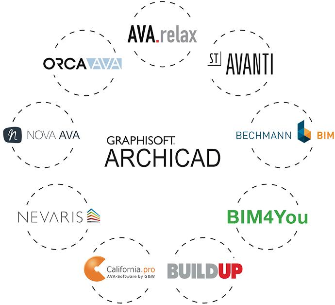 Archicad und Datenaustausch mit AVA Programmen